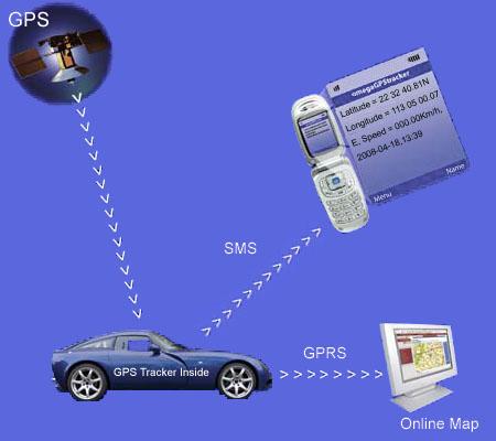 gps-trackers